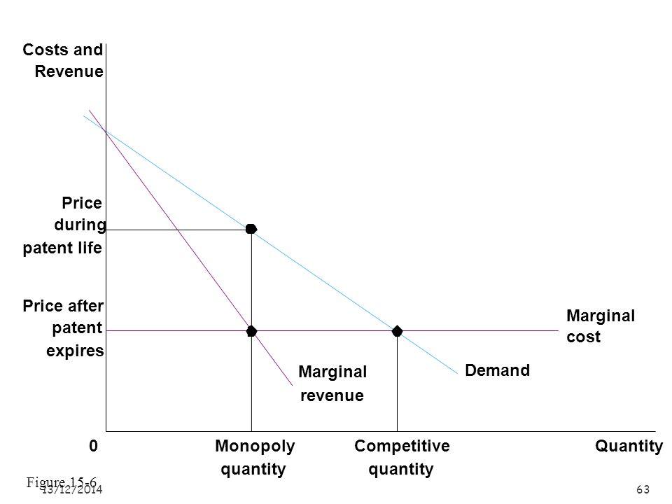 13/12/201462 Monopoly price Average total cost QuantityQ MAX 0 Costs and Revenue Demand Marginal cost Marginal revenue B C E D Monopoly profit Average total cost Figure 15-5
