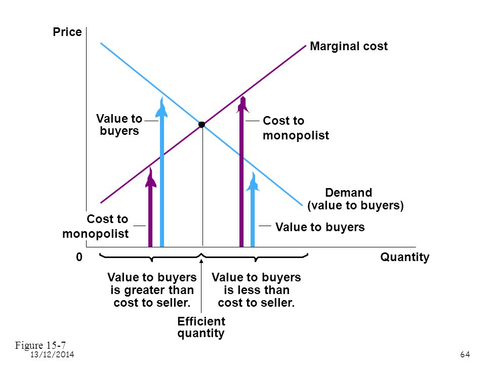 13/12/201464 Quantity0 Price Demand (value to buyers) Efficient quantity Marginal cost Value to buyers is greater than cost to seller.