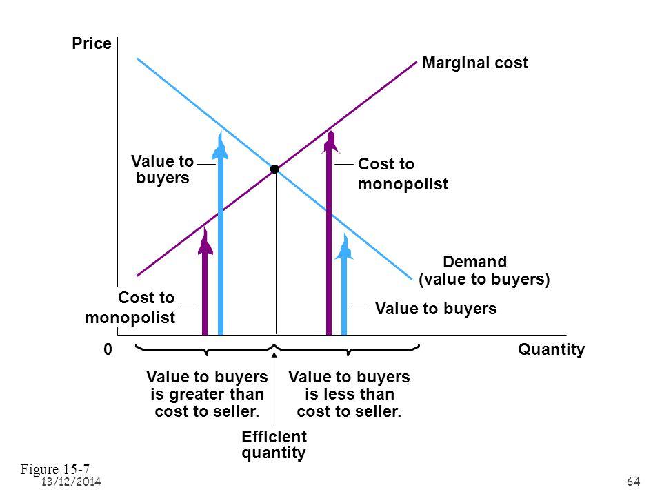 13/12/201463 Price during patent life Price after patent expires QuantityMonopoly quantity Competitive quantity 0 Costs and Revenue Demand Marginal cost Marginal revenue Figure 15-6