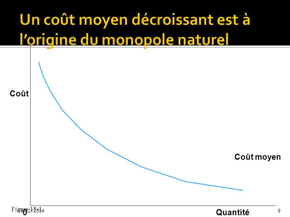  Il y a monopole naturel quand une seule firme peut vendre à un coût moindre que ne le feraient plusieurs concurrents  Cela peut être le cas s'il y a des économies d'échelle importantes, de telle façon que le monopole à un courbe de coût moyen à long terme dont le minimum est plus bas que si plusieurs firmes se partageaient le même marché  Dans ce cas, le monopole est plus efficace que des concurrents nombreux, à cause des économies d'échelle (Windows: le coût de développement d'un SE est élevé, mais il est fixe => celui qui en vend le plus a les coûts les plus bas) 13/12/20148