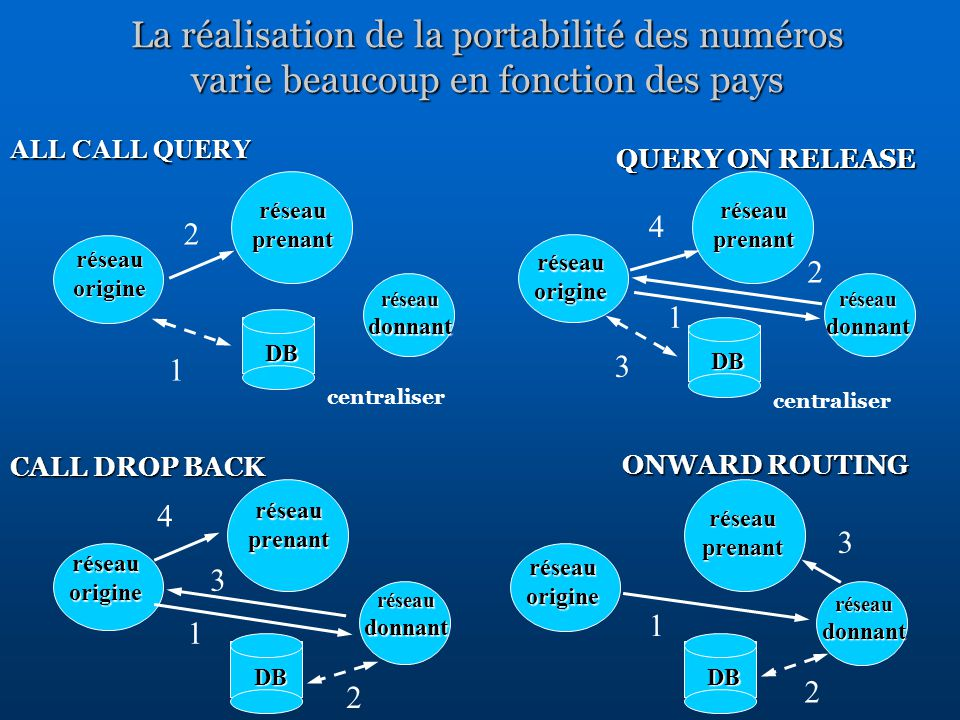réseau origine réseau prenant réseau donnant DB 1 2 DB centraliser 1 2 DBDB 3 4 3 4 1 2 3 1 2 ALL CALL QUERY QUERY ON RELEASE CALL DROP BACK ONWARD ROUTING centraliser réseau origine réseau prenant réseau donnant La réalisation de la portabilité des numéros varie beaucoup en fonction des pays