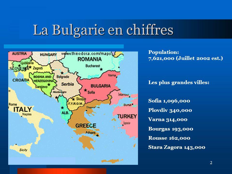 2 La Bulgarie en chiffres Population: 7,621,000 (Juillet 2002 est.) Les plus grandes villes: Sofia 1,096,000 Plovdiv 340,000 Varna 314,000 Bourgas 193,000 Rousse 162,000 Stara Zagora 143,000