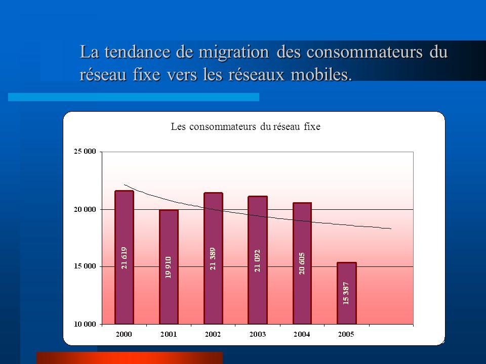 6 La tendance de migration des consommateurs du réseau fixe vers les réseaux mobiles.
