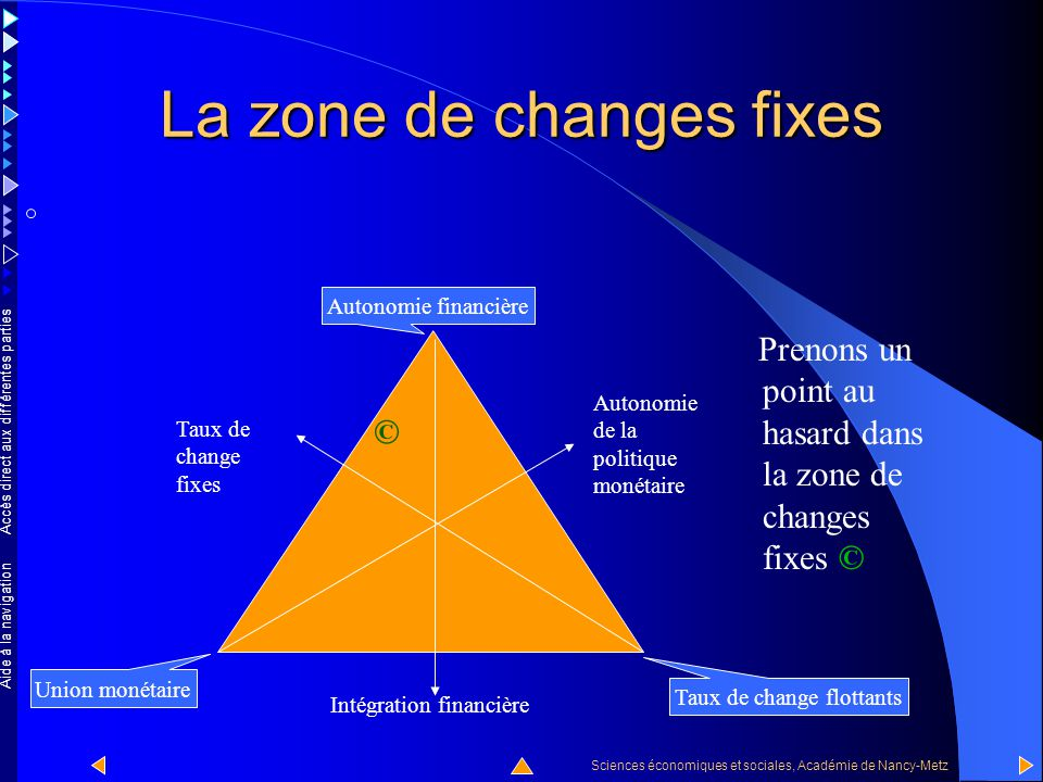Accès direct aux différentes parties Sciences économiques et sociales, Académie de Nancy-Metz Aide à la navigation La zone des taux de changes fixes est la zone bleue.