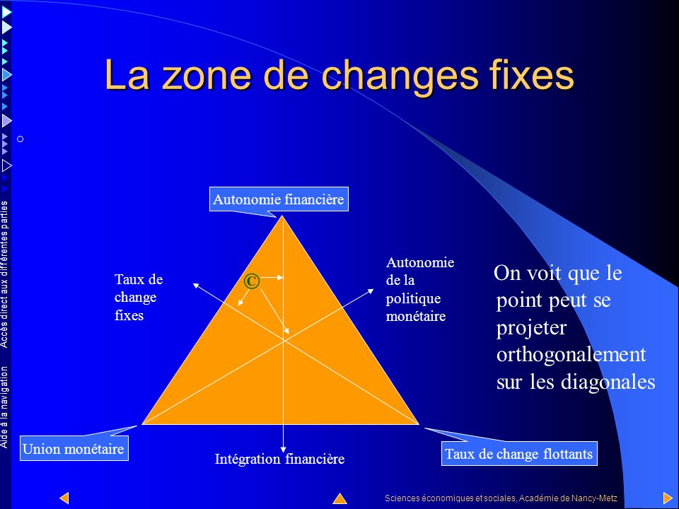Accès direct aux différentes parties Sciences économiques et sociales, Académie de Nancy-Metz Aide à la navigation La zone de changes fixes A quoi correspond le point © qui figure sur le triangle .