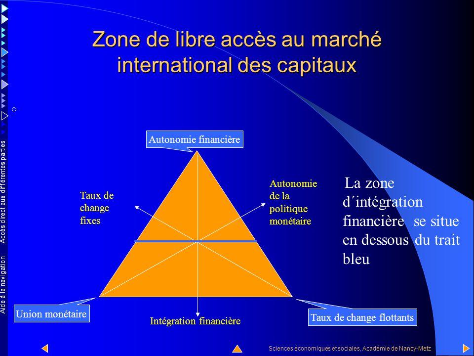 Accès direct aux différentes parties Sciences économiques et sociales, Académie de Nancy-Metz Aide à la navigation Le triangle maudit libre accès au marché international du capital Essayons de déterminer la zone du triangle qui correspond à un libre accès au marché international du capital.