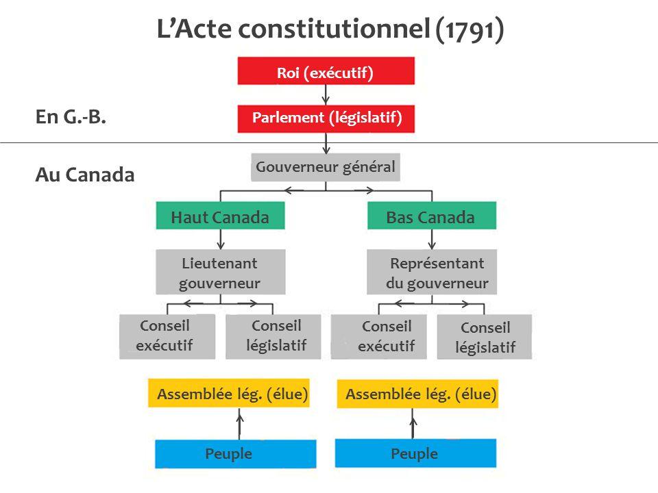 Roi (exécutif) Parlement (législatif) Gouverneur général Haut Canada Bas Canada Lieutenant gouverneur Représentant du gouverneur Conseil exécutif Conseil législatif Assemblée lég.