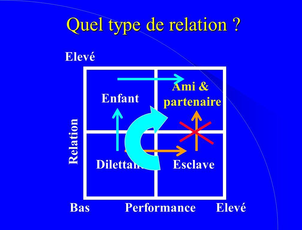 Quel type de relation ? Bas Elevé Performance Relation Esclave Enfant Ami & partenaire Dilettante