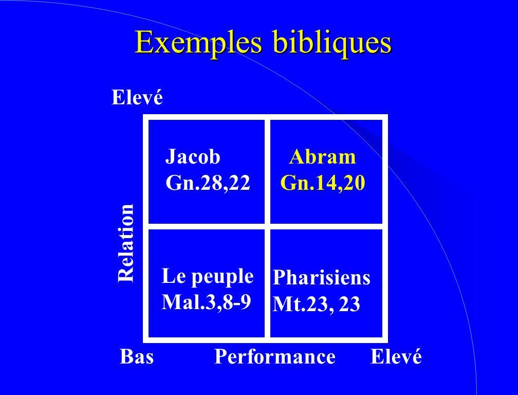 Exemples bibliques Bas Elevé Performance Relation Pharisiens Mt.23, 23 Jacob Gn.28,22 Abram Gn.14,20 Le peuple Mal.3,8-9