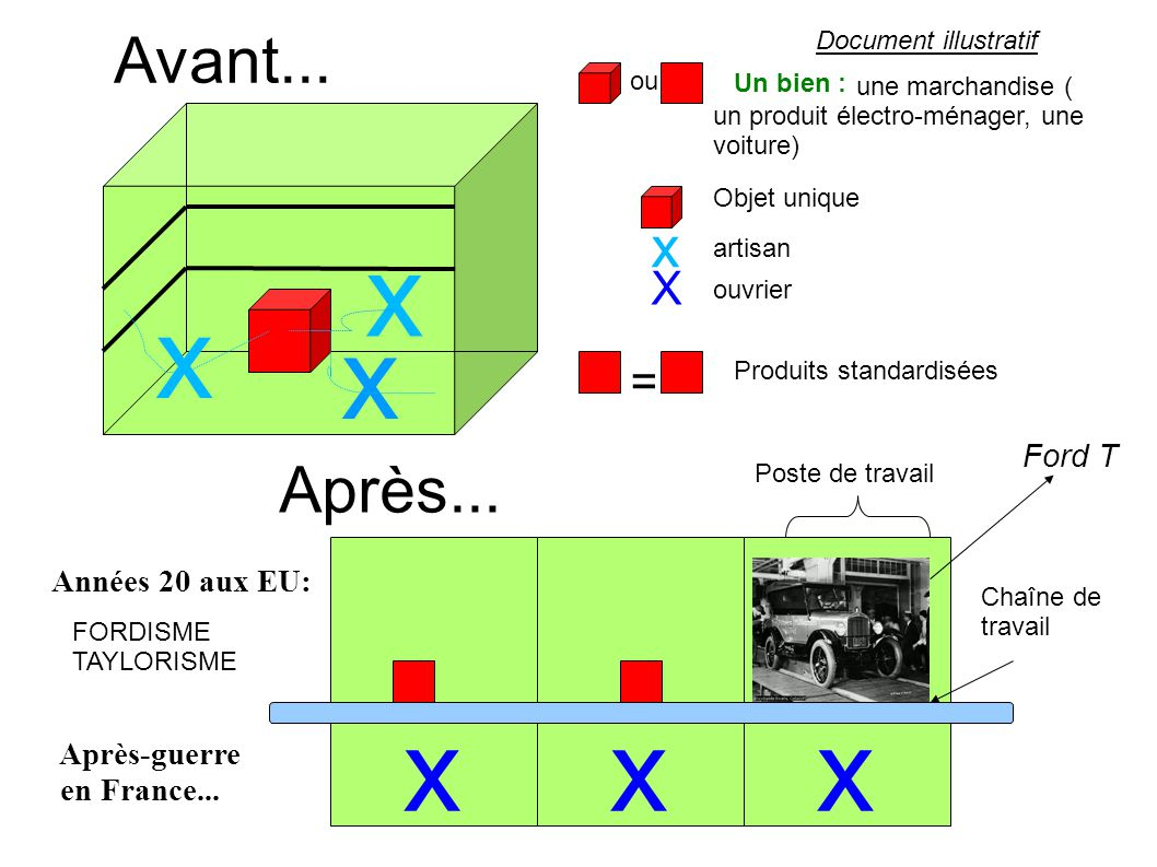xxx Document illustratif x x x Un bien : X une marchandise ( un produit électro-ménager, une voiture) x Avant... Après... artisan ouvrier Produits sta