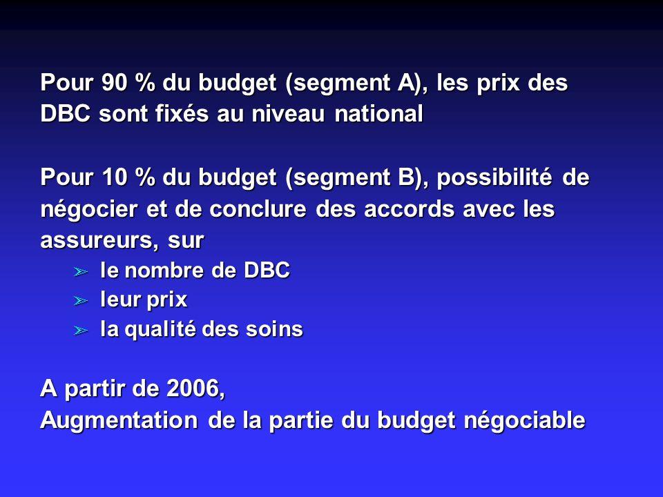 Pour 90 % du budget (segment A), les prix des DBC sont fixés au niveau national Pour 10 % du budget (segment B), possibilité de négocier et de conclure des accords avec les assureurs, sur ã le nombre de DBC ã leur prix ã la qualité des soins A partir de 2006, Augmentation de la partie du budget négociable