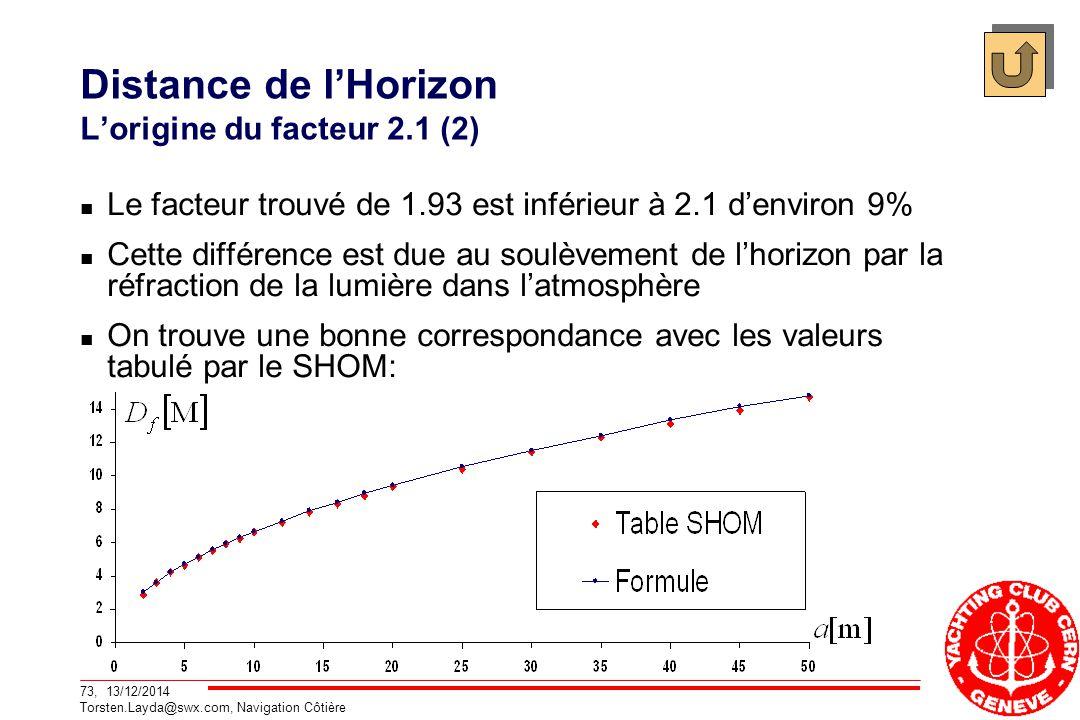 73, 13/12/2014 Torsten.Layda@swx.com, Navigation Côtière Distance de l'Horizon L'origine du facteur 2.1 (2) Le facteur trouvé de 1.93 est inférieur à 2.1 d'environ 9% Cette différence est due au soulèvement de l'horizon par la réfraction de la lumière dans l'atmosphère On trouve une bonne correspondance avec les valeurs tabulé par le SHOM: