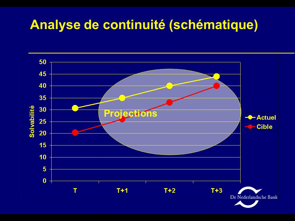 Analyse de continuité (schématique) Projections