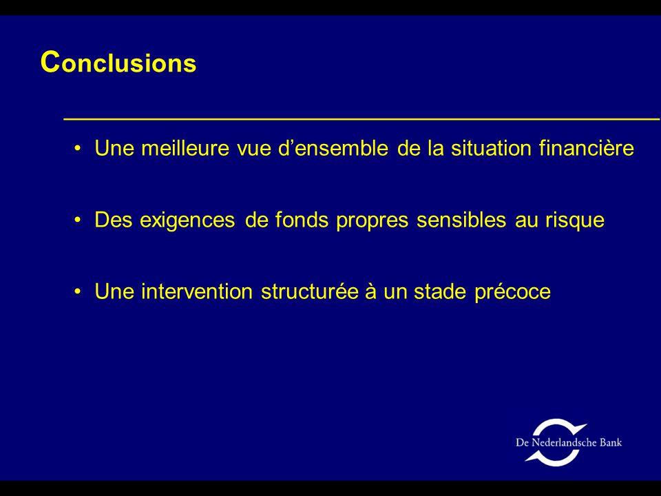 C onclusions Une meilleure vue d'ensemble de la situation financière Des exigences de fonds propres sensibles au risque Une intervention structurée à un stade précoce