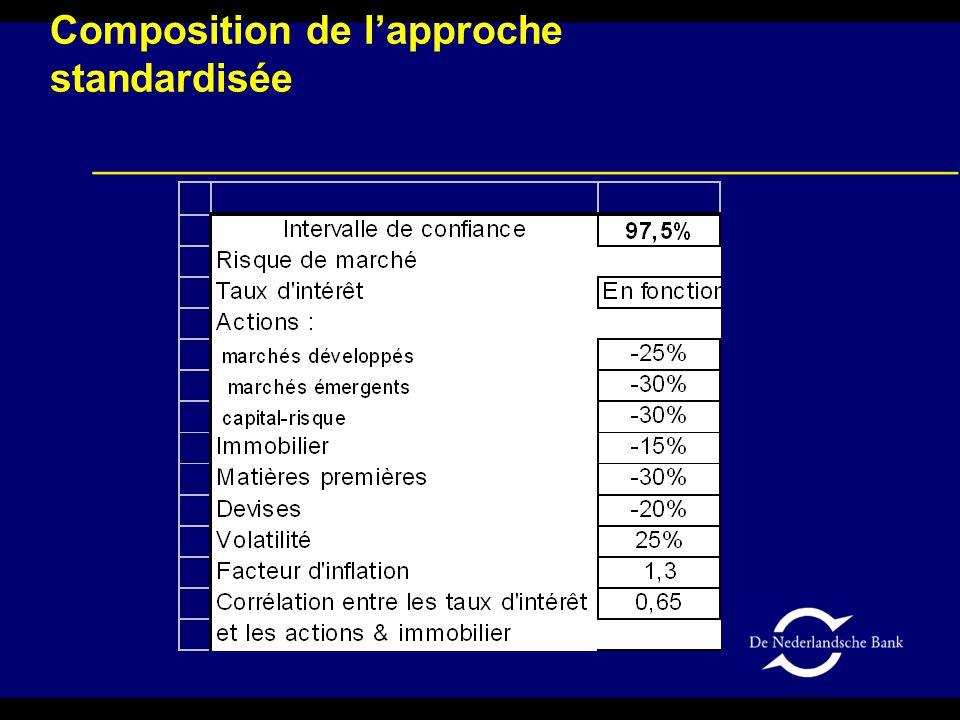 Composition de l'approche standardisée