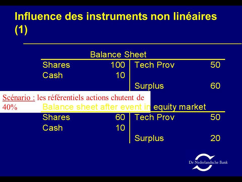 Influence des instruments non linéaires (1) Scénario : les référentiels actions chutent de 40%