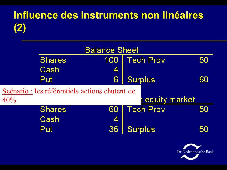 Influence des instruments non linéaires (2) Scénario : les référentiels actions chutent de 40%