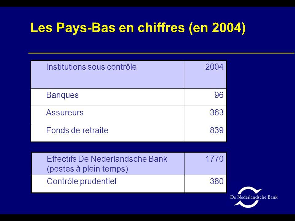 Influence des instruments non linéaires (3) Scénario : les référentiels actions chutent de 40%