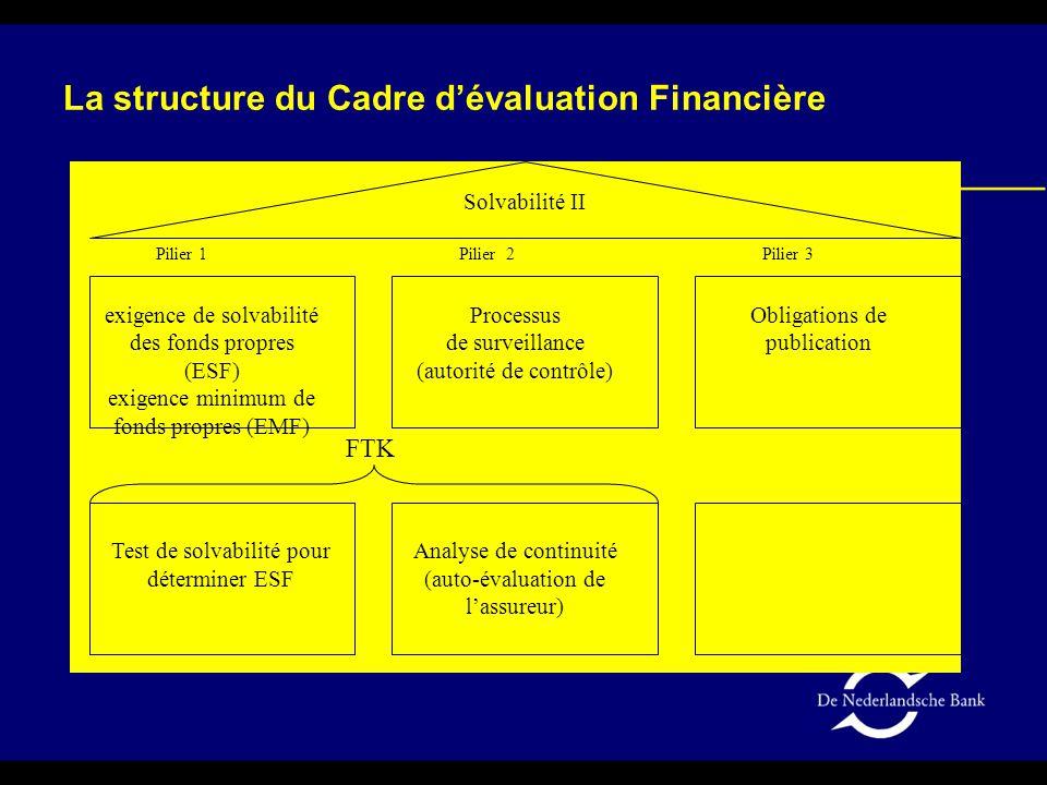 Nouveau cadre pour les fonds de retraite (et les compagnies d'assurance) aux Pays-Bas Objectifs : Avoir une bonne idée de la situation financière d'un fonds de retraite (ou d'une compagnie d'assurance) Exigences sur les fonds propres sensibles au risque Encourager la gestion de risque professionnelle Intervention structurée à un stade précoce Le Cadre d'Évaluation Financière