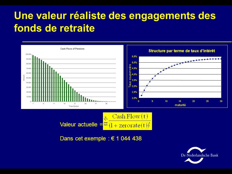 Une valeur réaliste des engagements des fonds de retraite Valeur actuelle = Dans cet exemple : € 1 044 438