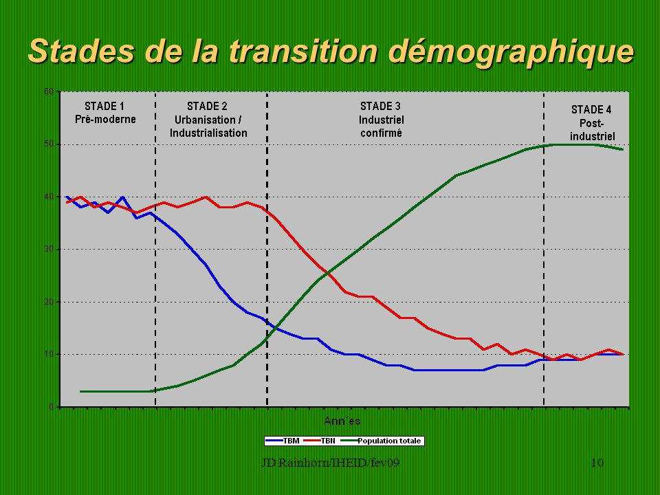JD Rainhorn/IHEID/fev0910 Stades de la transition démographique