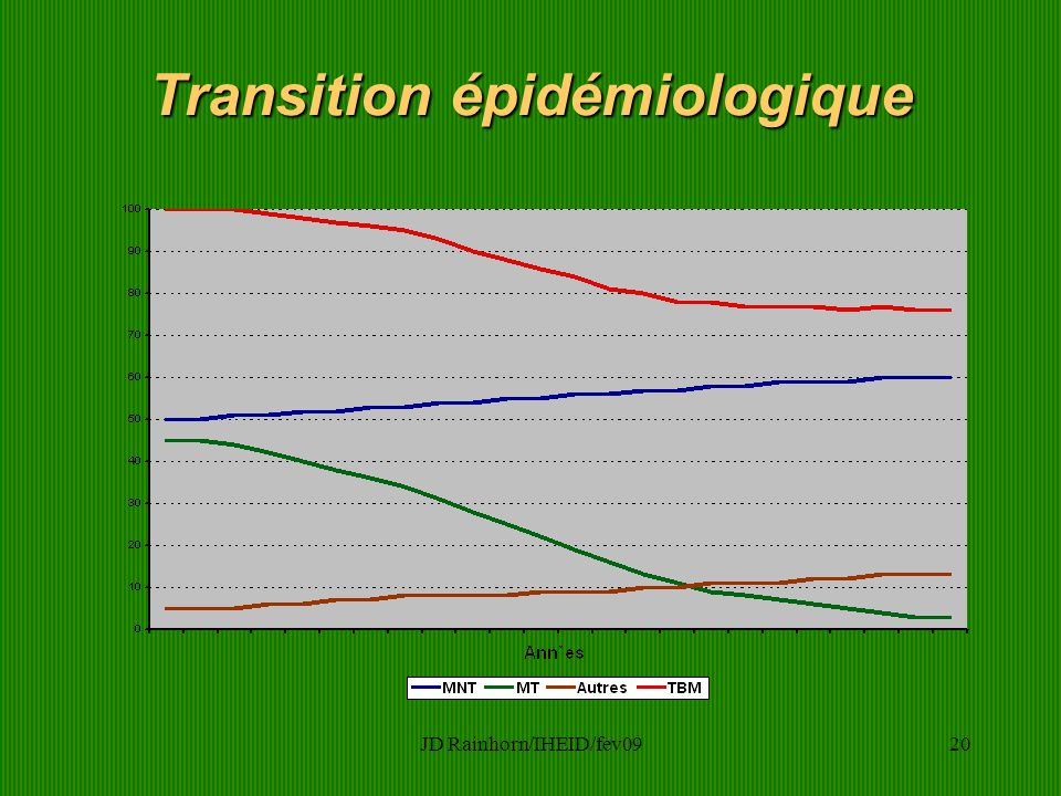 JD Rainhorn/IHEID/fev0920 Transition épidémiologique