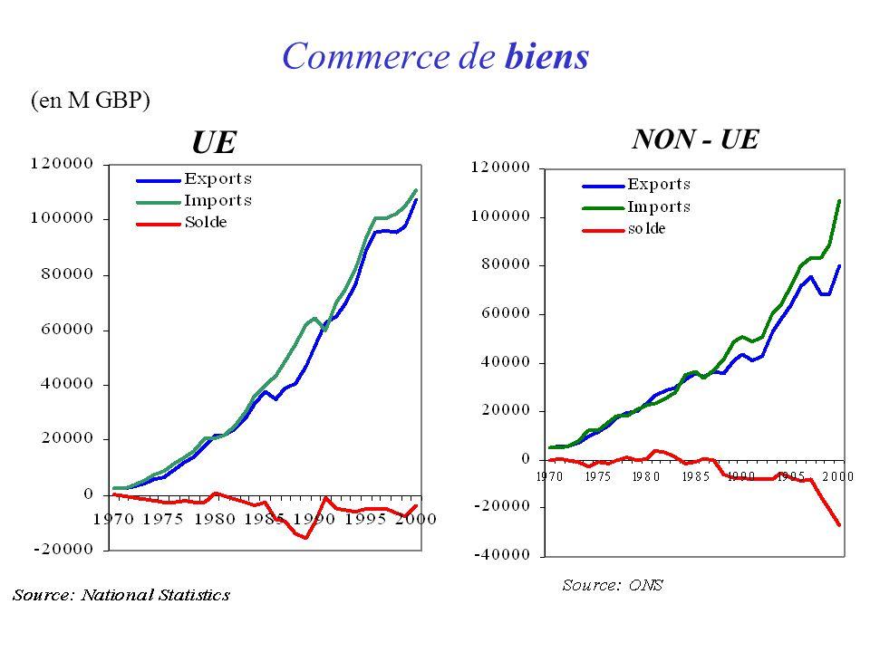 Commerce de biens (en M GBP) UE NON - UE