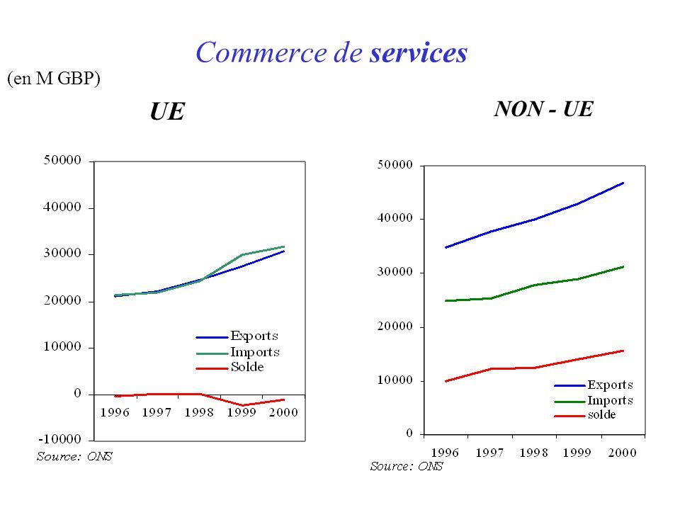 Commerce de services (en M GBP) UE NON - UE