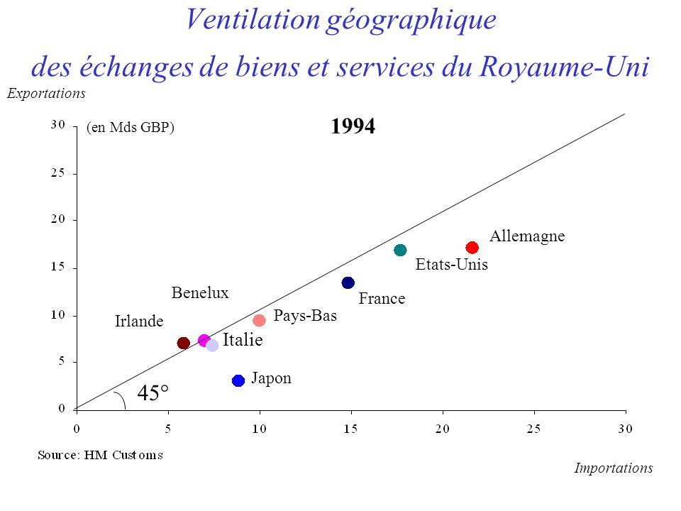 Ventilation géographique des échanges de biens et services du Royaume-Uni Allemagne Etats-Unis France Pays-Bas Benelux Irlande Italie Japon (en Mds GBP) 1994 Importations Exportations 45°