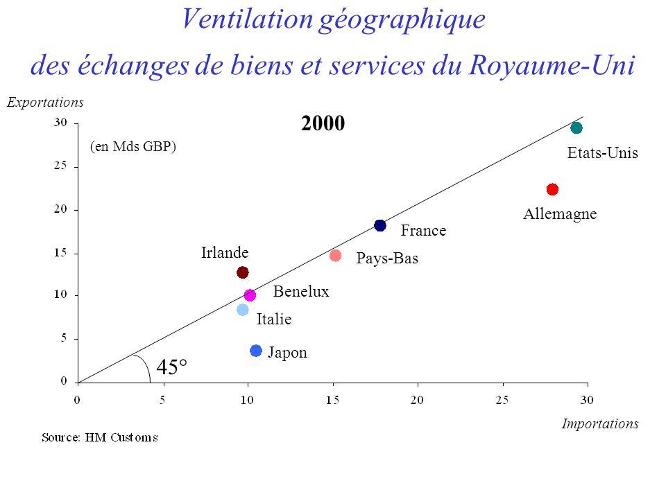 Ventilation géographique des échanges de biens et services du Royaume-Uni Etats-Unis Allemagne France Pays-Bas Irlande Benelux Italie Japon 2000 (en Mds GBP) Importations Exportations 45°