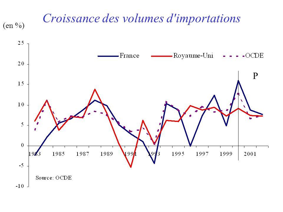 Croissance des volumes d importations (en %) P