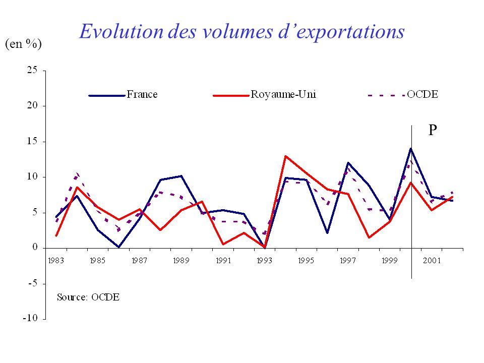 Evolution des volumes d'exportations (en %) P