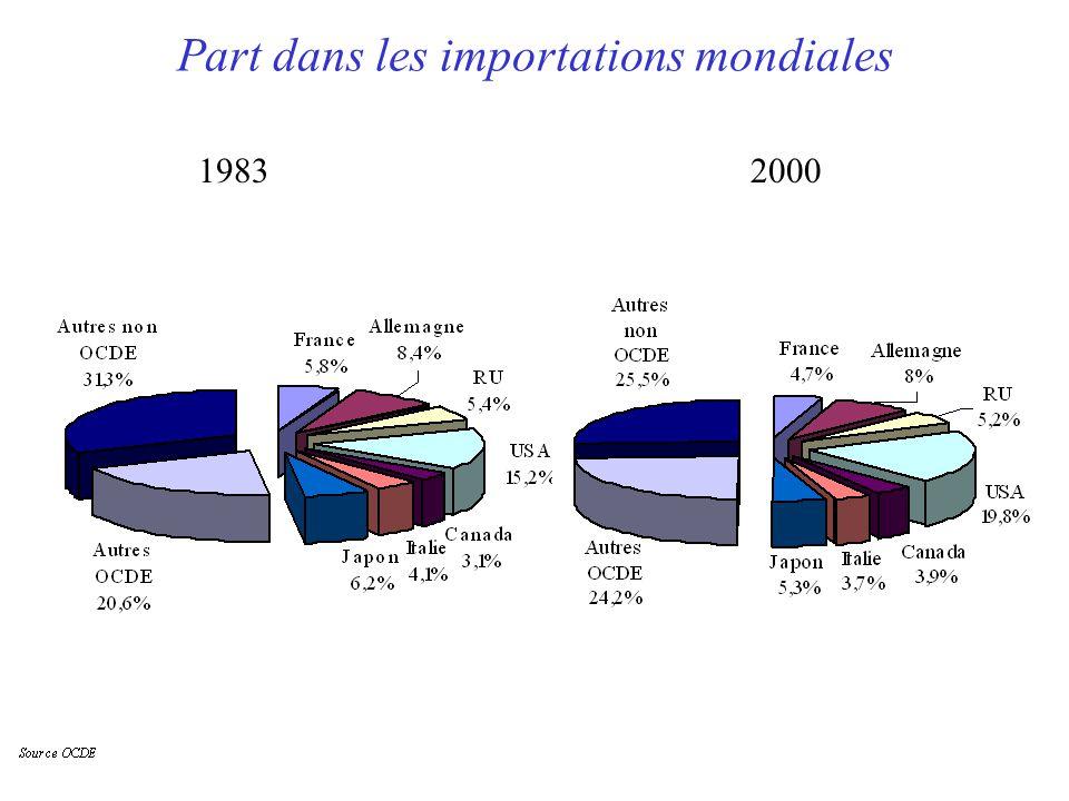 Part dans les importations mondiales 19832000