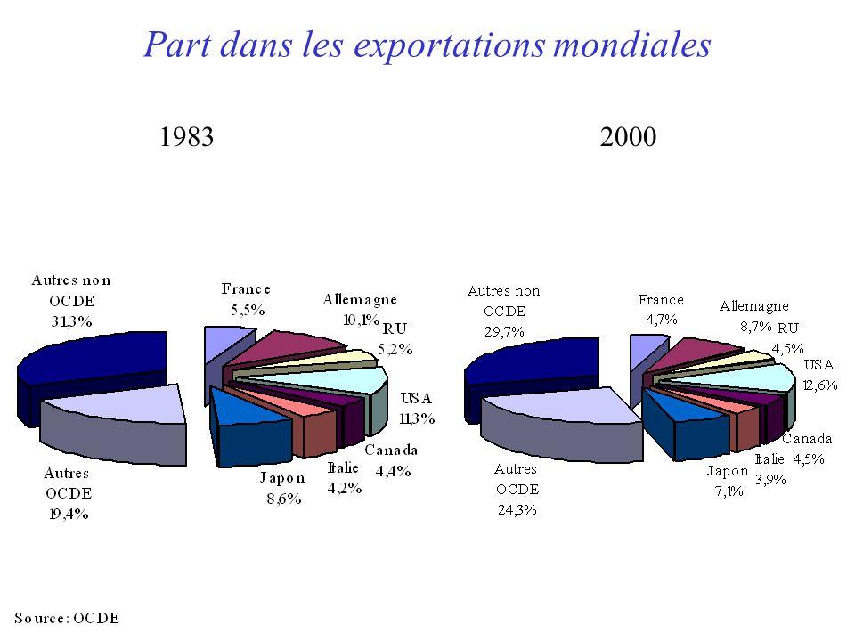 Part dans les exportations mondiales 19832000