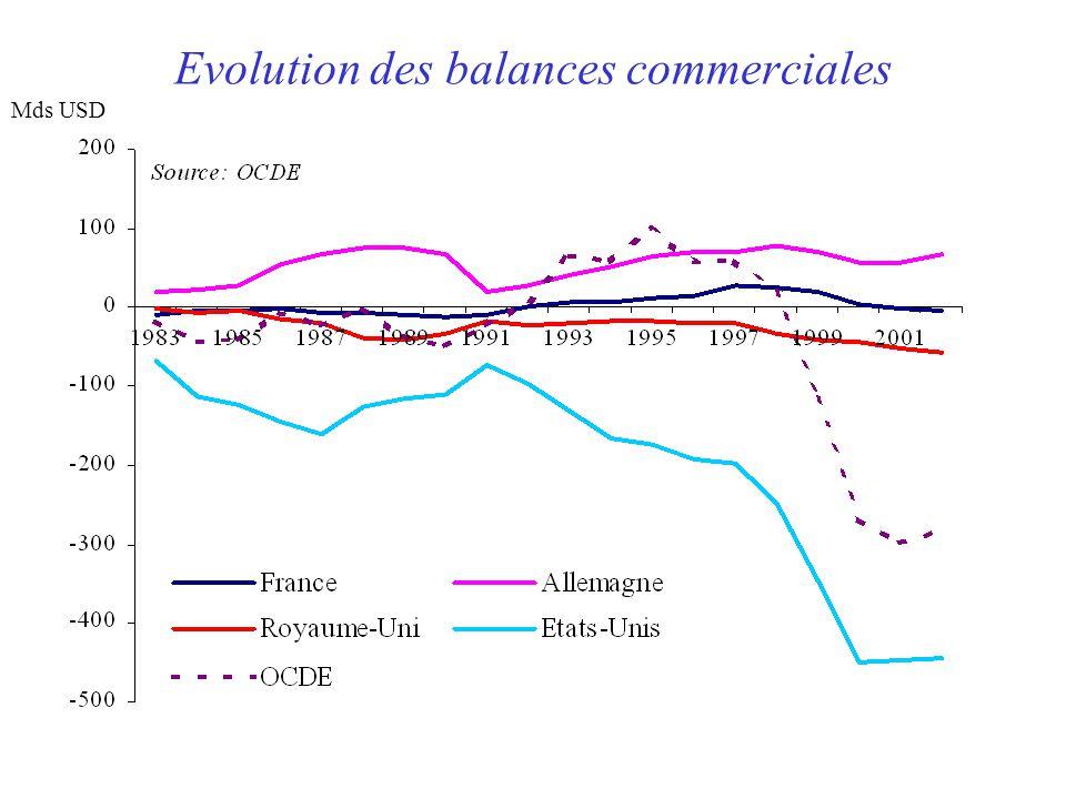 Evolution des balances commerciales Mds USD
