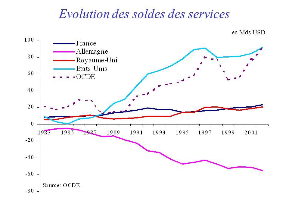 Evolution des soldes des services en Mds USD