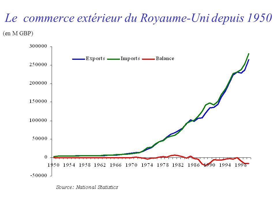 Le commerce extérieur du Royaume-Uni depuis 1950 (en M GBP)