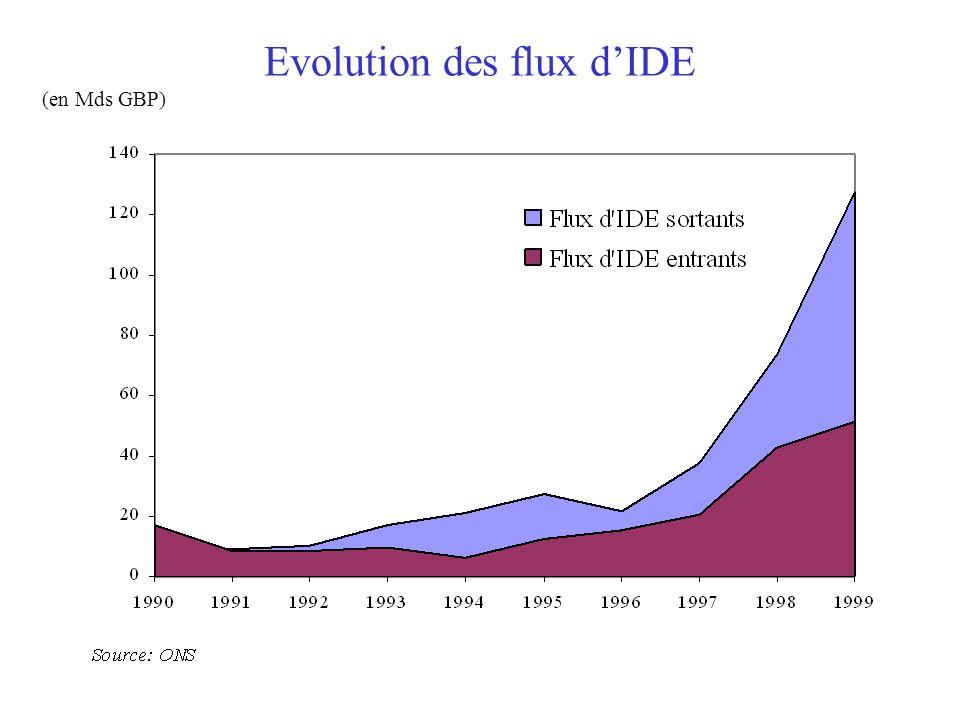 Evolution des flux d'IDE (en Mds GBP)