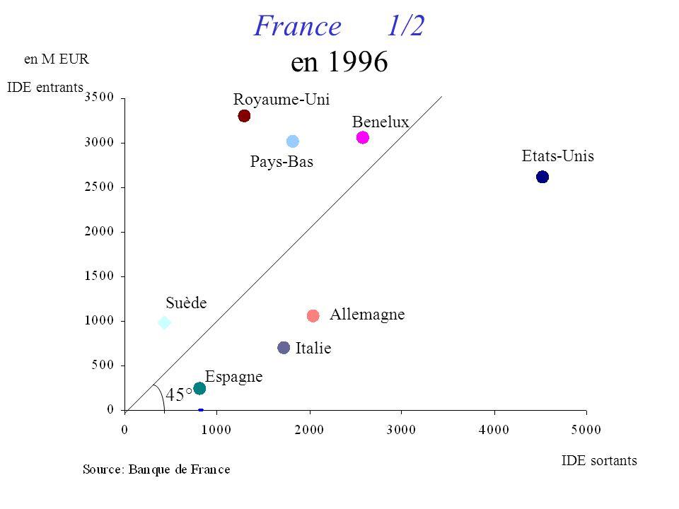 France 1/2 en 1996 en M EUR Etats-Unis Benelux Royaume-Uni Allemagne Italie Pays-Bas Suède Espagne IDE sortants IDE entrants 45°