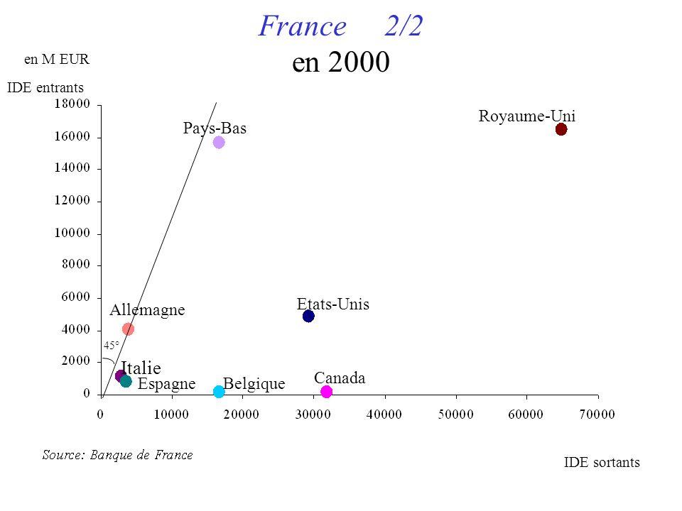 France 2/2 en 2000 en M EUR Royaume-Uni Pays-Bas Etats-Unis Allemagne Canada Belgique Italie Espagne IDE sortants IDE entrants 45°