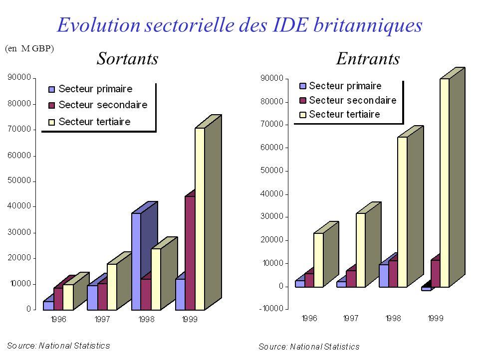 Evolution sectorielle des IDE britanniques SortantsEntrants (en M GBP)
