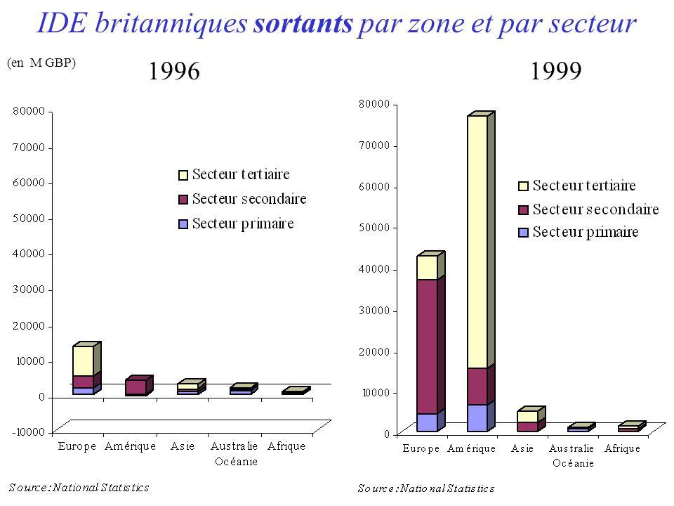 IDE britanniques sortants par zone et par secteur 19961999 (en M GBP)
