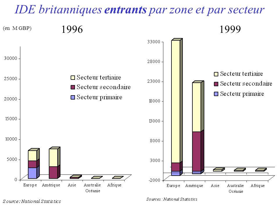 IDE britanniques entrants par zone et par secteur 19961999 (en M GBP)