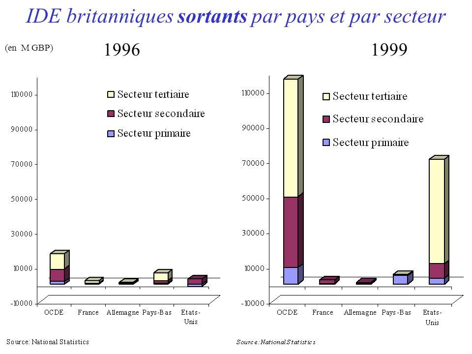 IDE britanniques sortants par pays et par secteur 19961999