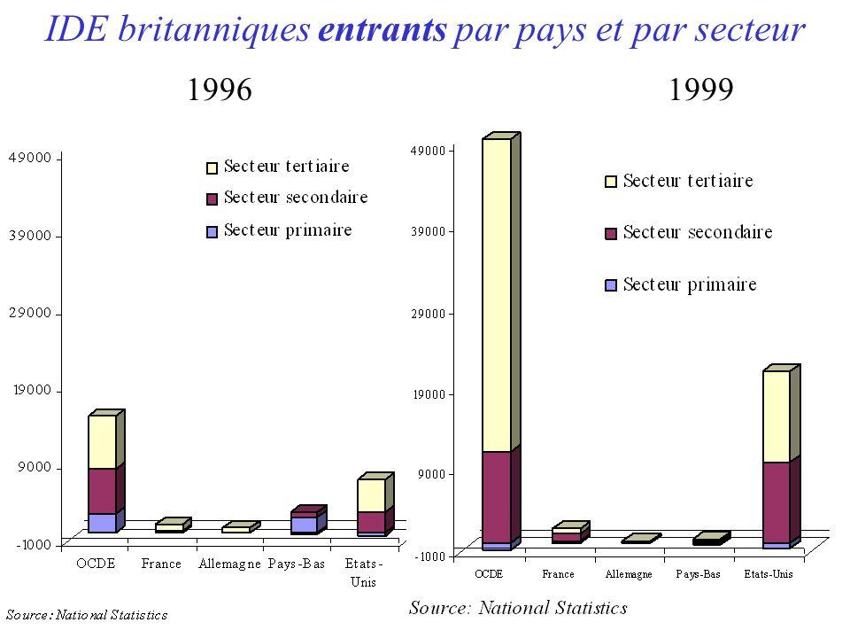 IDE britanniques entrants par pays et par secteur 19961999