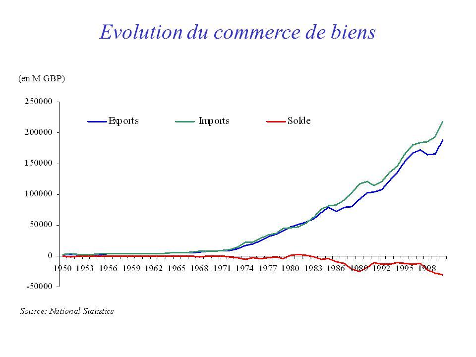 Evolution du commerce de biens (en M GBP)