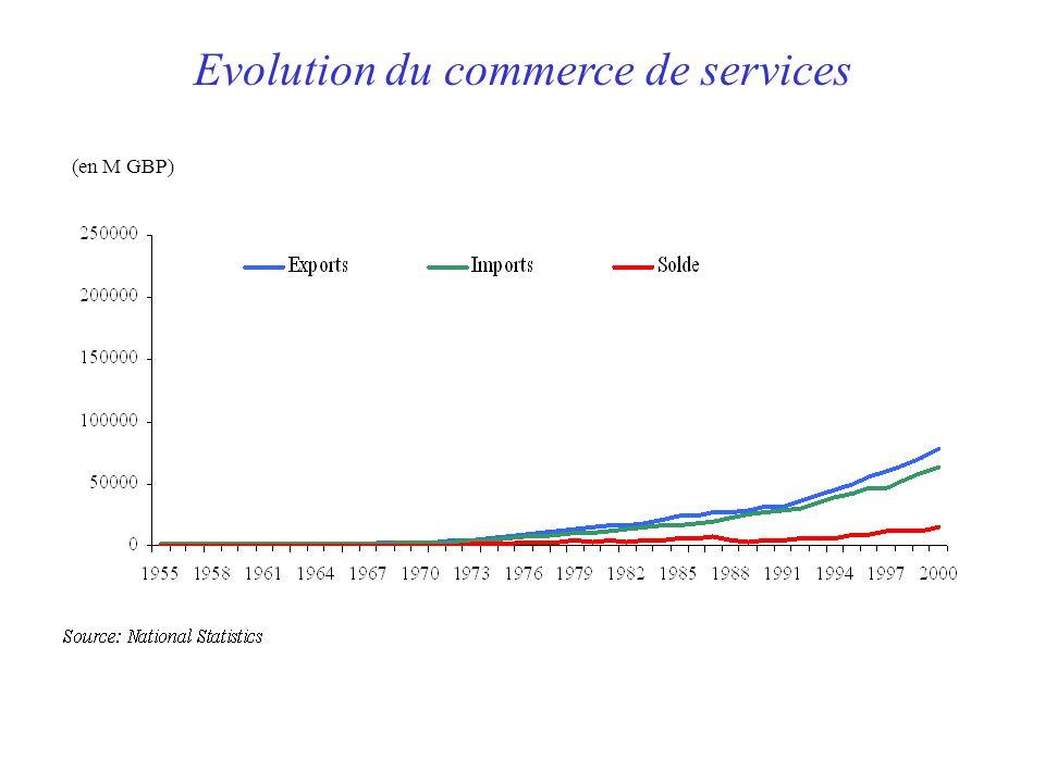 Evolution du commerce de services (en M GBP)