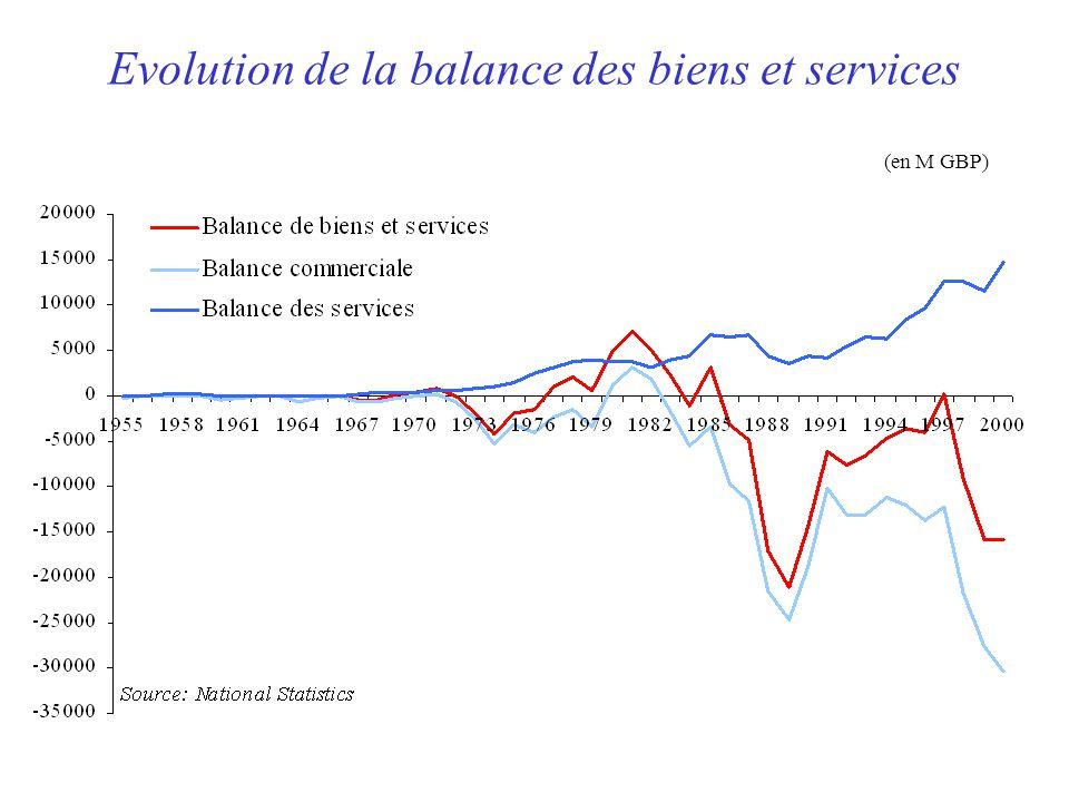 Evolution de la balance des biens et services (en M GBP)