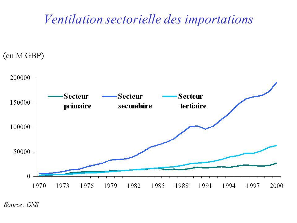 Ventilation sectorielle des importations (en M GBP)