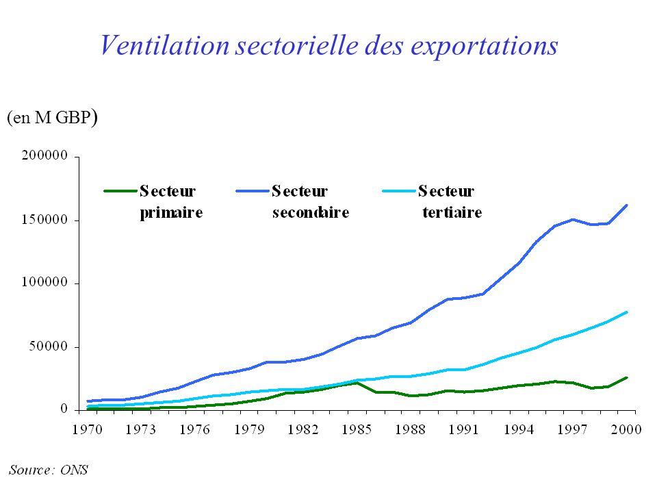 Ventilation sectorielle des exportations (en M GBP )
